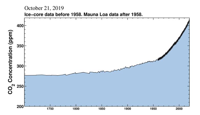 Klimawandel Lüge