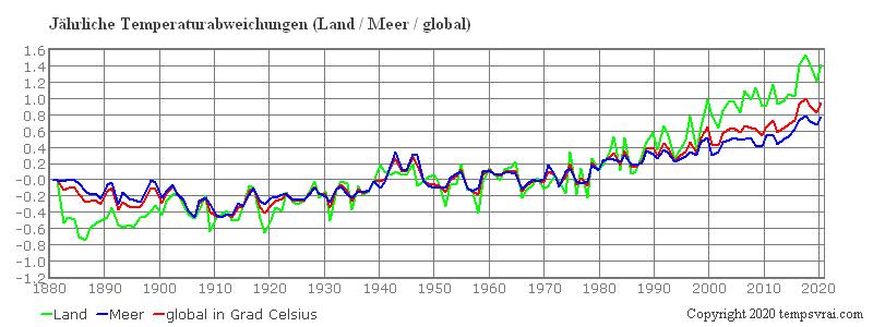 Globale Temperatur