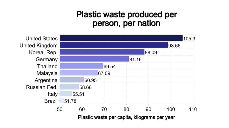 Plastikproduzenten